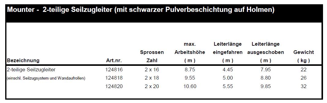 altrex mounter 2-teilige Seilzugleiter tabelle