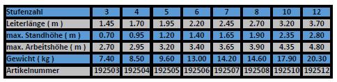 altrex stufenleiter taurus einseitig begehbar tabelle