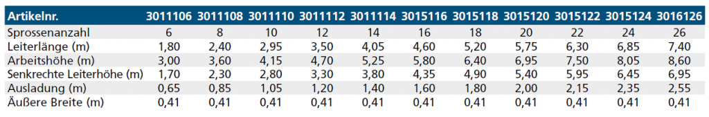 euroline Anlegeleiter tabelle