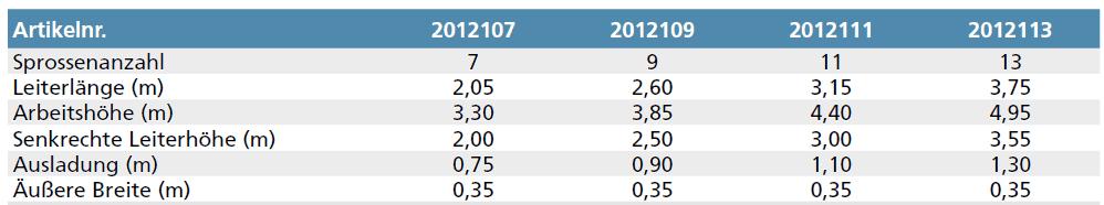 euroline alu anlegeleiter nr201 tabelle