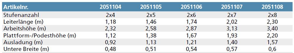 euroline bockleiter tabelle