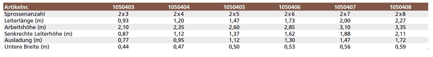 euroline holzleiter mit comfort-breitsprosse tabelle