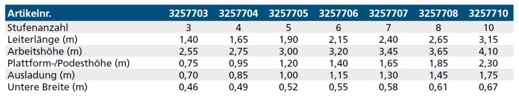 euroline stufenleiter tabelle