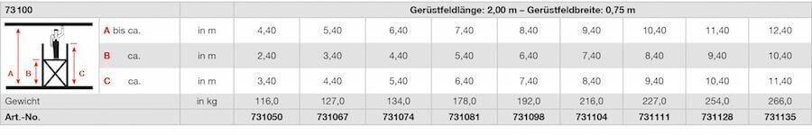 krause_fahrgeruest_serie100_stabilo_professional_geruestfeldbreite2-00x0-75