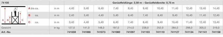 krause_fahrgeruest_serie100_stabilo_professional_geruestfeldbreite2-50x0-75