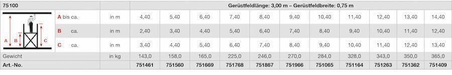 krause_fahrgeruest_serie100_stabilo_professional_geruestfeldbreite3-00x0-75